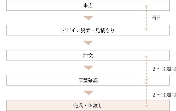 ケイウノの納期表
