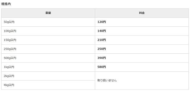 定形郵便規格内の料金表
